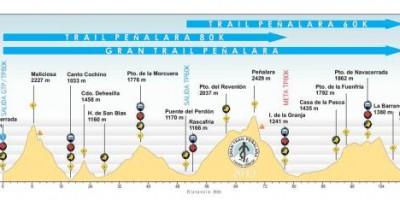 perfil-gran-trail-pec3b1alara-2013