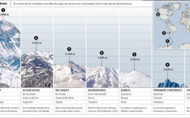 7-cimas-7-continentes
